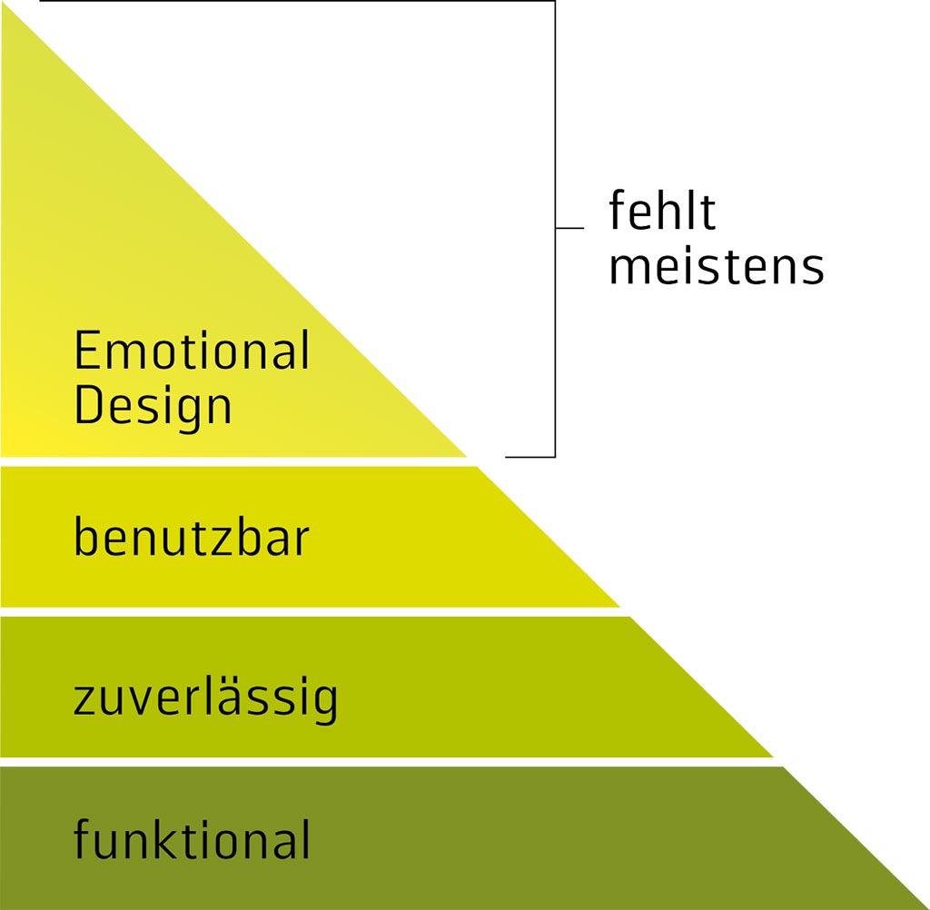 Fein Benutzerschnittstelle Designer Beispiel Bilder ...